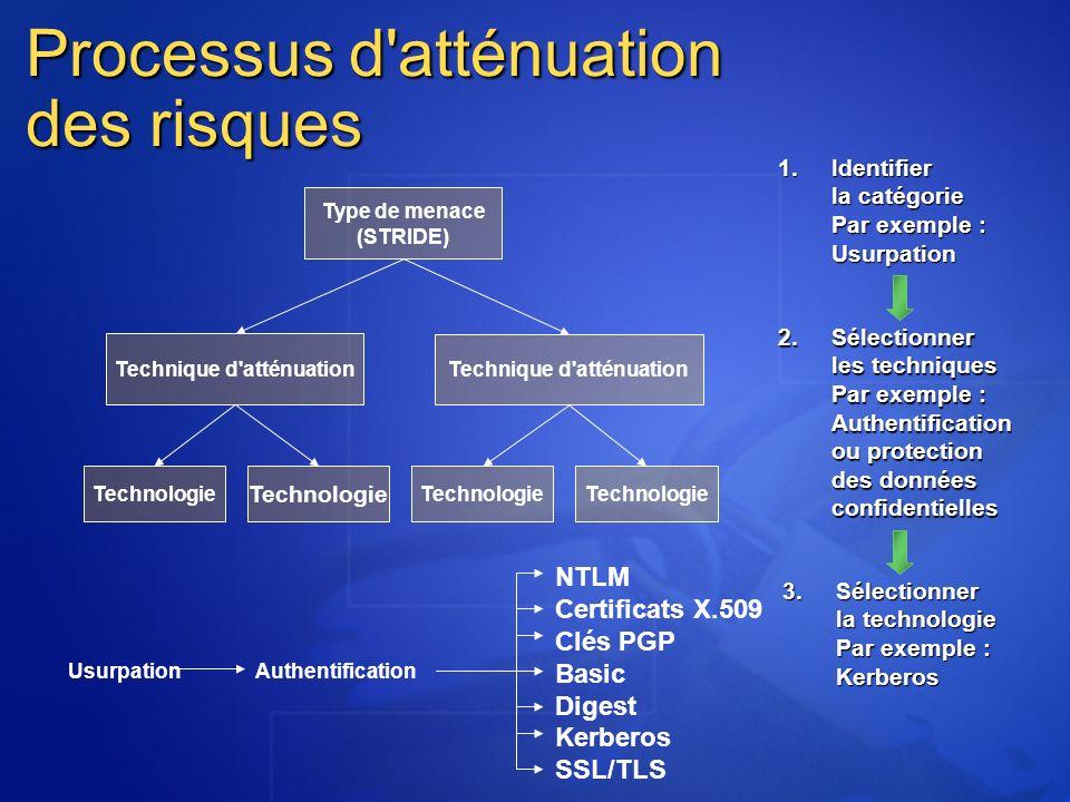 Processus d'atténuation des risques Type de menace (STRIDE) Technique d'atténuation Technologie UsurpationAuthentification NTLM Certificats X.509 Clés