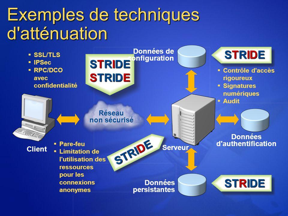 Exemples de techniques d atténuation Client Serveur Données persistantes Données d authentification Données de configuration STRIDE SSL/TLS IPSec RPC/DCO avec confidentialité Pare-feu Limitation de l utilisation des ressources pour les connexions anonymes Contrôle d accès rigoureux Signatures numériques Audit Réseau non sécurisé