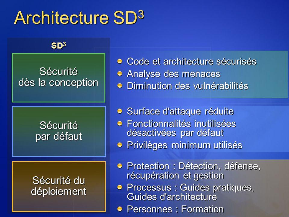 SD 3 Sécurité dès la conception Sécurité par défaut Sécurité du déploiement Code et architecture sécurisés Analyse des menaces Diminution des vulnérab