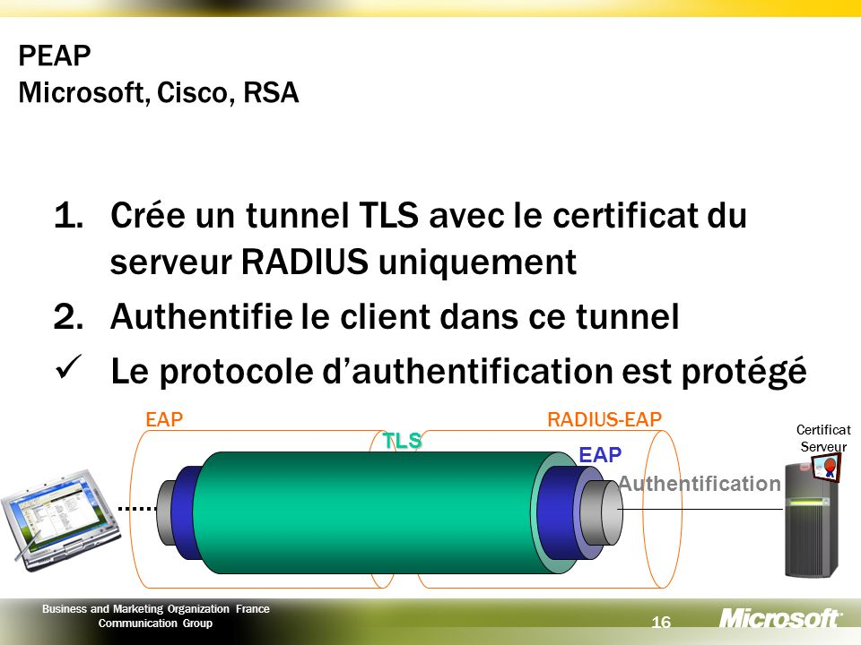 16 Business and Marketing Organization France Communication Group PEAP Microsoft, Cisco, RSA 1.Crée un tunnel TLS avec le certificat du serveur RADIUS