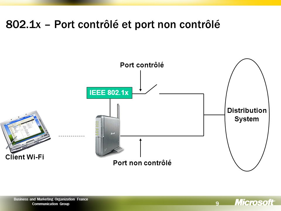 9 Business and Marketing Organization France Communication Group 802.1x – Port contrôlé et port non contrôlé IEEE 802.1x Distribution System Port non