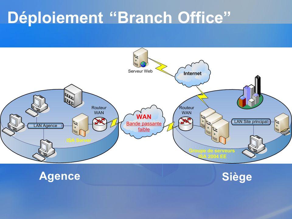 Déploiement Branch Office Agence Siège