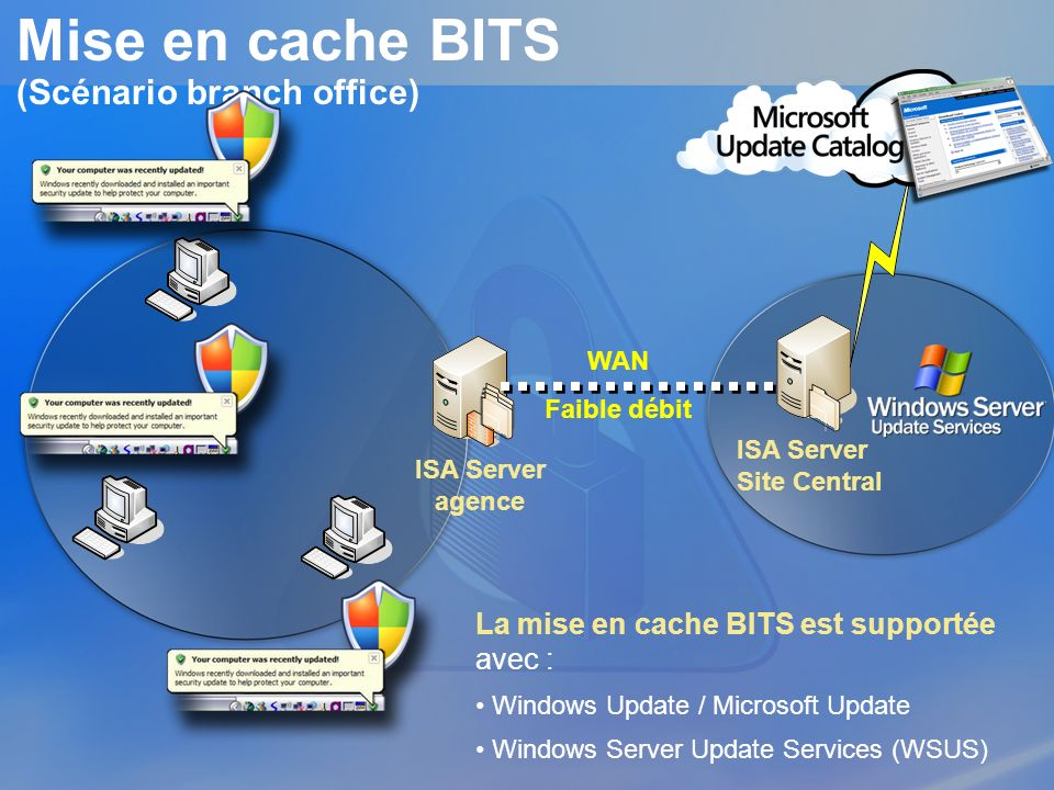 Mise en cache BITS (Scénario branch office) La mise en cache BITS est supportée avec : Windows Update / Microsoft Update Windows Server Update Service