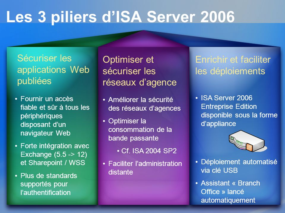 Les 3 piliers dISA Server 2006 Sécuriser les applications Web publiées Optimiser et sécuriser les réseaux dagence Enrichir et faciliter les déploiemen