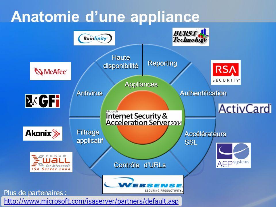 Anatomie dune appliance Filtrage applicatif AntivirusAuthentification Contrôle dURLs AccélérateursSSL Reporting Haute disponibilité Plus de partenaire