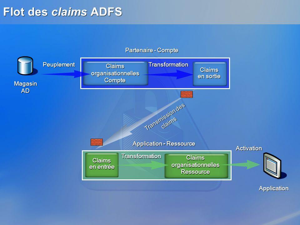 Magasin AD Flot des claims ADFS Application Partenaire - Compte Application - Ressource PeuplementTransformation Activation Transmission des claims Cl