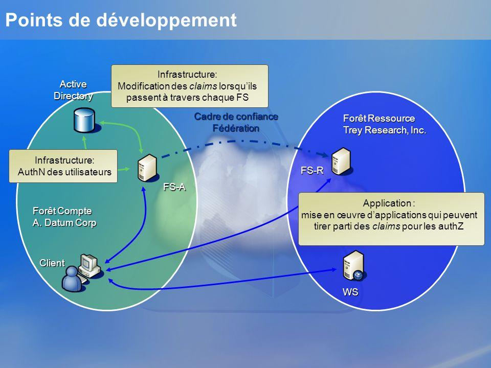 Points de développement FS-A WS FS-R Active Directory Client Infrastructure: AuthN des utilisateurs Infrastructure: Modification des claims lorsquils
