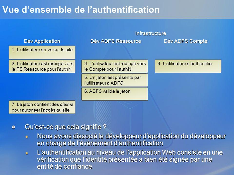 Vérifier que lutilisateur a été authentifié SingleSignOnIdentity SsoId = User.Identity as SingleSignOnIdentity if (SsoId.IsAuthenticated) { // user authenticated by ADFS }else{ Response.Redirect(SsoId.SignInUrl, true); } Second « round » dauthentification Lapplication vérifie quelle dispose dun jeton signé valide SingleSignOnIdentity fournit un accès au(x) Statut dauthentification de lutilisateur (IsAuthenticated) URLs associées à louverture de session (SignInUrl) et à la déconnexion (SignOutUrl) Facilité dutilisation