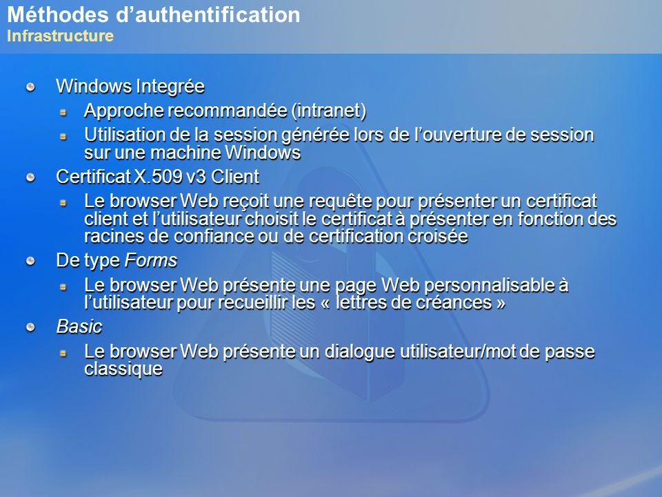 Méthodes dauthentification Infrastructure Windows Integrée Approche recommandée (intranet) Utilisation de la session générée lors de louverture de ses