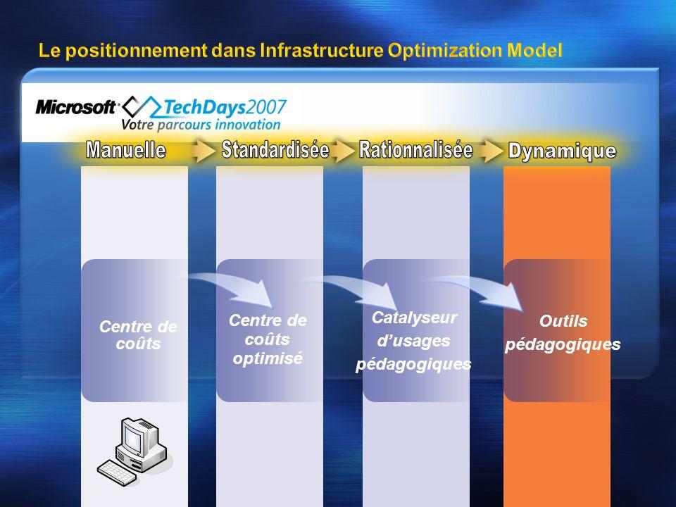 Le positionnement dans Infrastructure Optimization Model Centre de coûts Centre de coûts optimisé Catalyseur dusages pédagogiques Outils pédagogiques