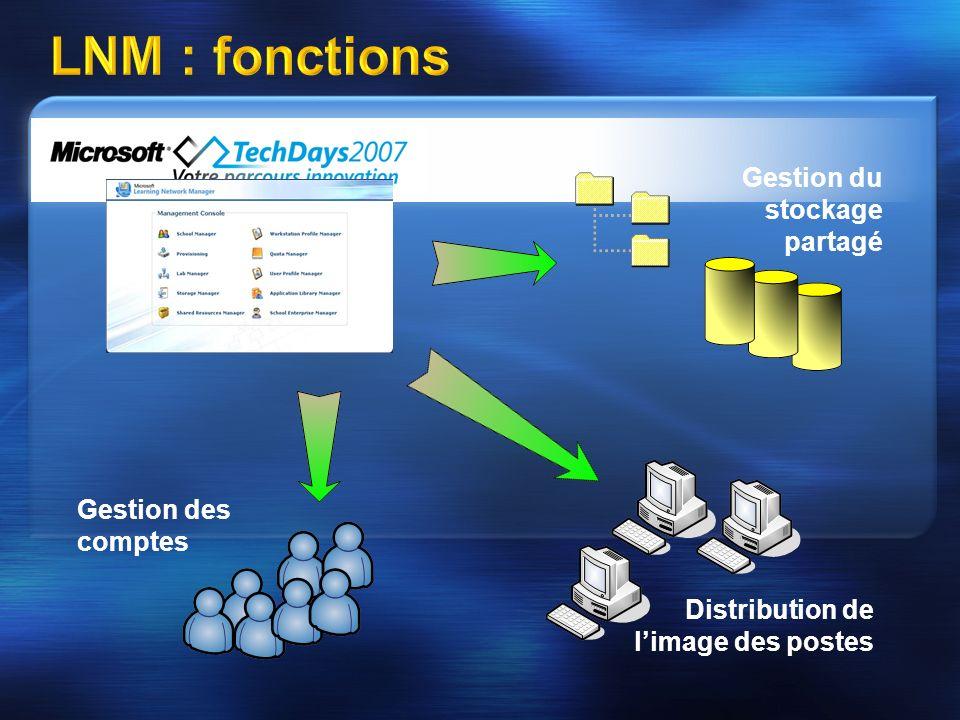 LNM : fonctions Gestion du stockage partagé Distribution de limage des postes Gestion des comptes
