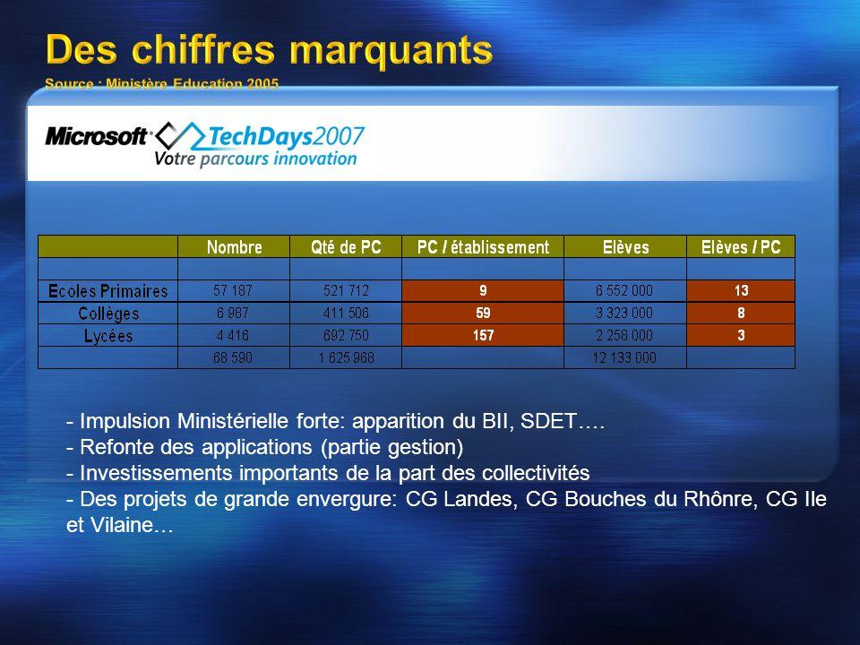 Observations sur les parcs établissements Source SOFRES 2005 Forte disparité des OS Forte prédominance des anciens OS Windows XP à seulement 36% même si la progression est forte Durée de vie moyenne des PC de 7,25 ans Forte disparité du niveau technique des matériels