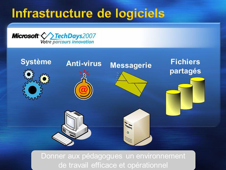 Contenu pédagogique Logiciels applicatifs Internet Documents électroniques Donner aux élèves un environnement de travail efficace et opérationnel