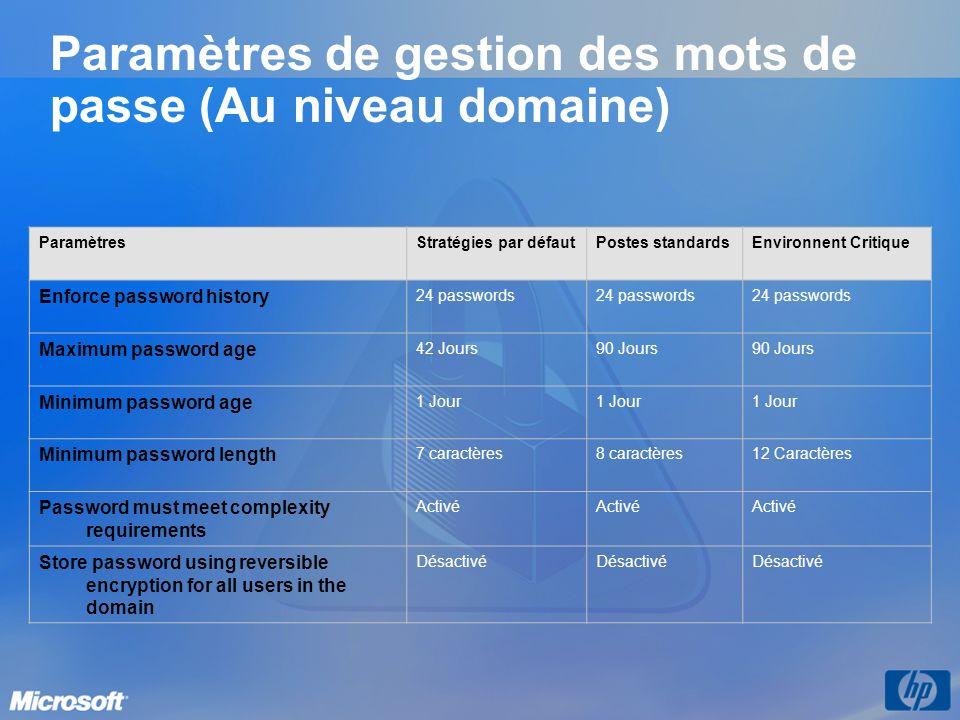 Paramètres de gestion des mots de passe (Au niveau domaine) ParamètresStratégies par défautPostes standardsEnvironnent Critique Enforce password histo