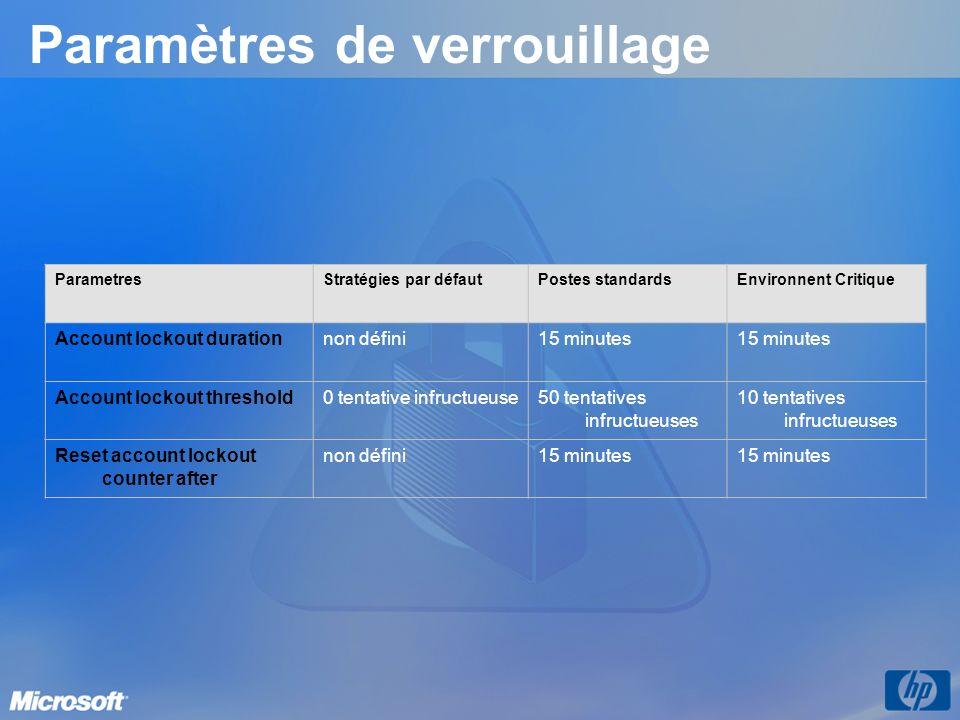 Paramètres de verrouillage ParametresStratégies par défautPostes standardsEnvironnent Critique Account lockout durationnon défini15 minutes Account lo