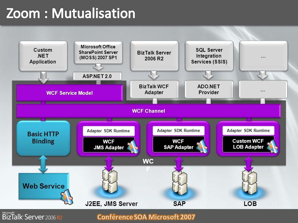06/01/201413 WC F Web Service Basic HTTP Binding Custom.NET Application BizTalk Server 2006 R2 BizTalk WCF Adapter SQL Server Integration Services (SS