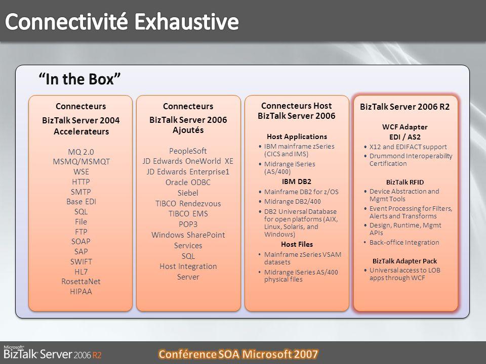 Connecteurs BizTalk Server 2004 Accelerateurs MQ 2.0 MSMQ/MSMQT WSE HTTP SMTP Base EDI SQL File FTP SOAP SAP SWIFT HL7 RosettaNet HIPAA Connecteurs Bi