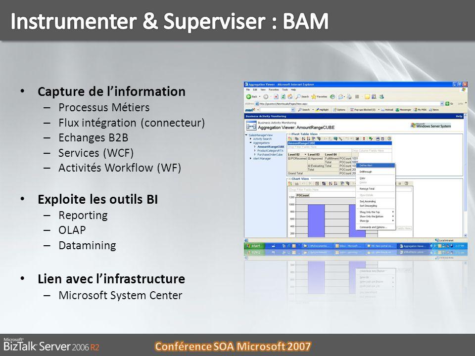 06/01/201419 Capture de linformation – Processus Métiers – Flux intégration (connecteur) – Echanges B2B – Services (WCF) – Activités Workflow (WF) Exp
