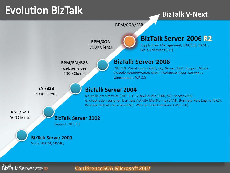 06/01/20145 BizTalk Server 2000 Visio, DCOM, MSMQ BizTalk Server 2002 Support.NET 1.1 BizTalk Server 2004 Nouvelle architecture (.NET 1.1), Visual Stu
