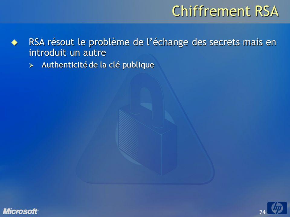 24 Chiffrement RSA RSA résout le problème de léchange des secrets mais en introduit un autre RSA résout le problème de léchange des secrets mais en in