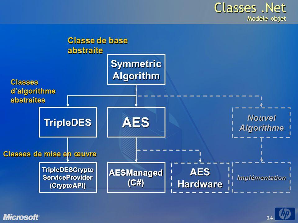 34 Classes.Net Modèle objet SymmetricAlgorithm TripleDESAES TripleDESCryptoServiceProvider(CryptoAPI)AESManaged(C#) Nouvel Algorithme Implémentation C