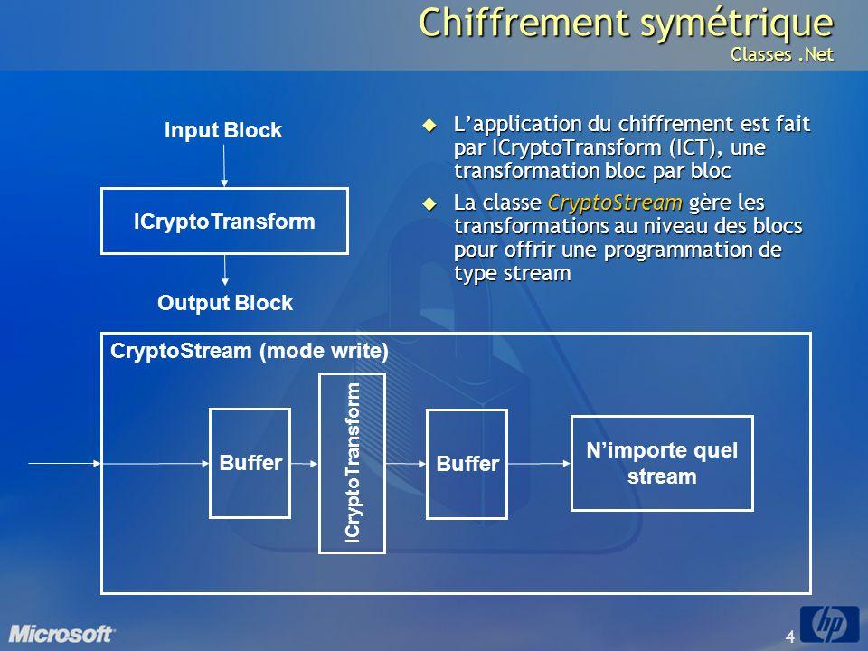 4 ICryptoTransform Input Block Output Block CryptoStream (mode write) ICryptoTransform Buffer Nimporte quel stream Chiffrement symétrique Classes.Net