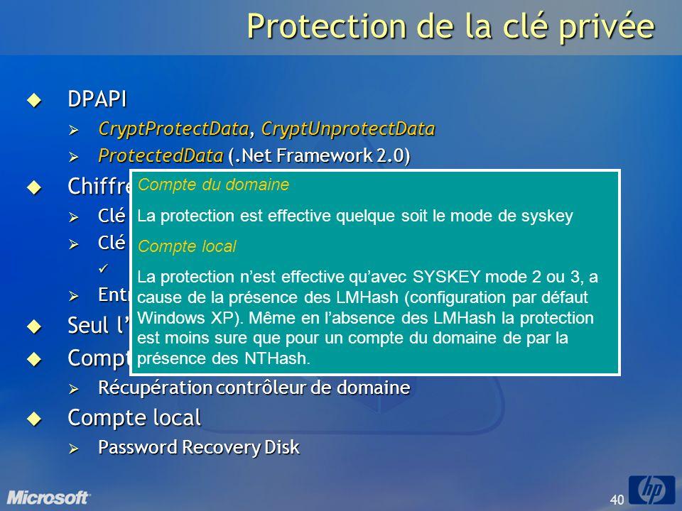 40 Protection de la clé privée DPAPI DPAPI CryptProtectData, CryptUnprotectData CryptProtectData, CryptUnprotectData ProtectedData (.Net Framework 2.0