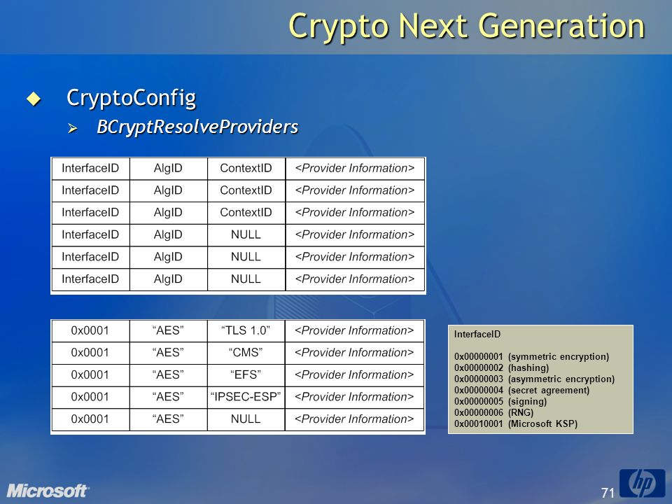 71 Crypto Next Generation CryptoConfig CryptoConfig BCryptResolveProviders BCryptResolveProviders InterfaceID 0x00000001 (symmetric encryption) 0x0000