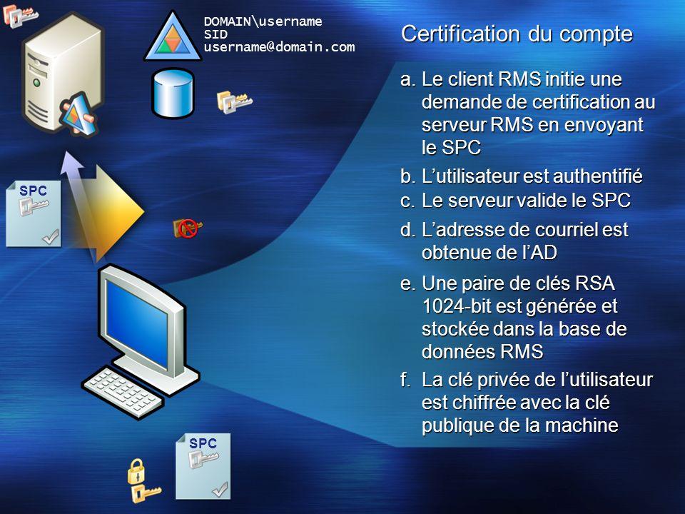 Certification du compte SPC f.La clé privée de lutilisateur est chiffrée avec la clé publique de la machine DOMAIN\username SID username@domain.com a.