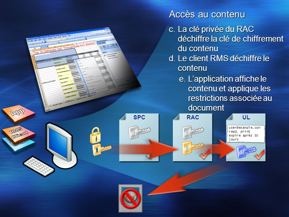 Accès au contenu SPCUL user@example.com read, print expire après 30 jours RAC d.Le client RMS déchiffre le contenu c.La clé privée du RAC déchiffre la
