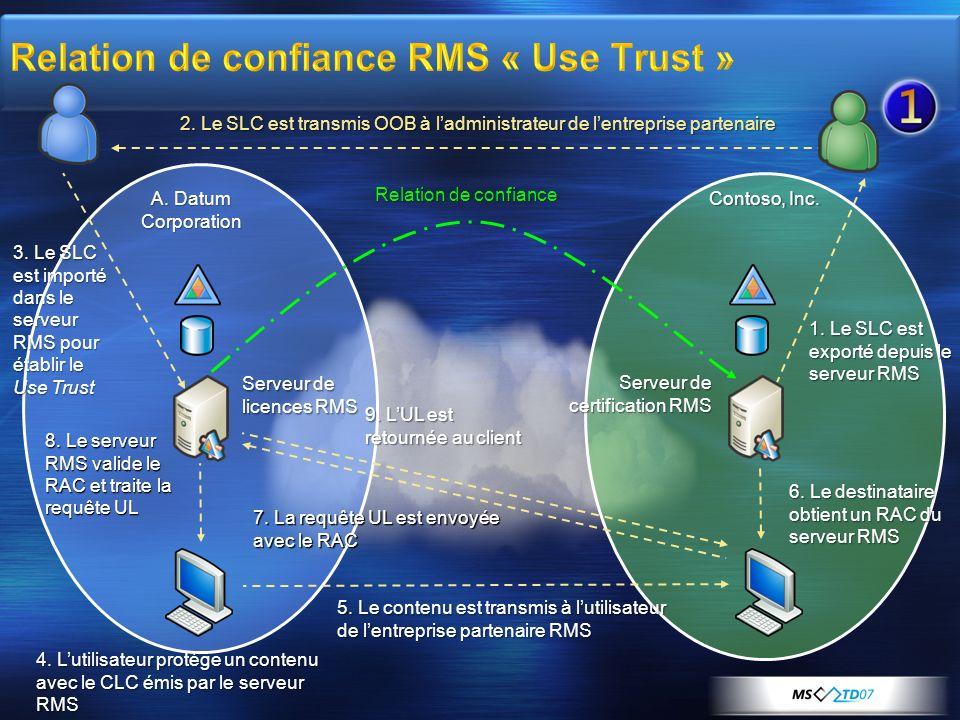 1. Le SLC est exporté depuis le serveur RMS 6. Le destinataire obtient un RAC du serveur RMS 2. Le SLC est transmis OOB à ladministrateur de lentrepri