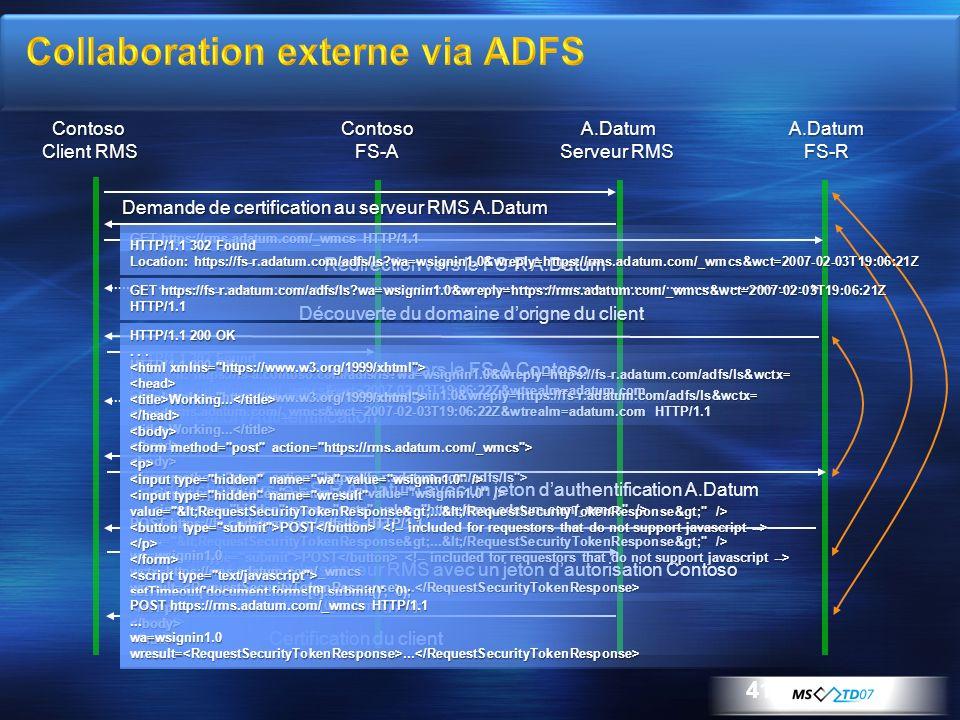 41 Contoso Client RMS ContosoFS-AA.Datum Serveur RMS A.DatumFS-R Découverte du domaine dorigne du client Redirection vers le FS-A Contoso Identificati
