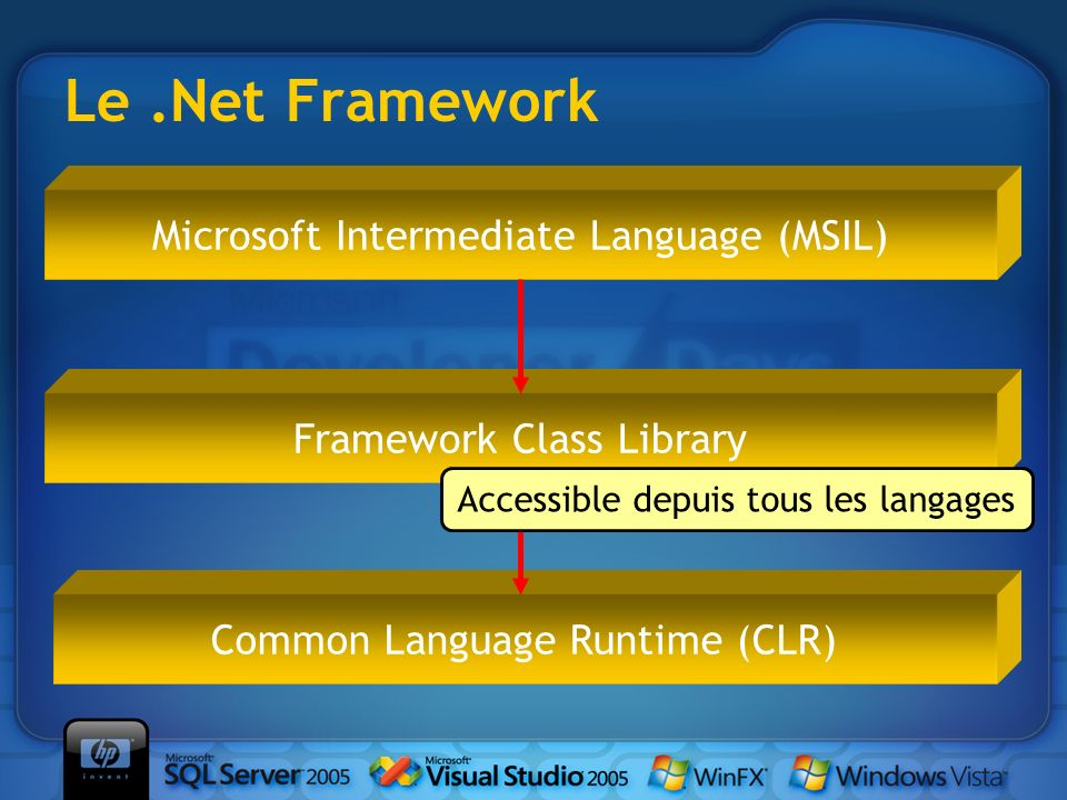 Le.Net Framework Microsoft Intermediate Language (MSIL) Common Language Runtime (CLR) Framework Class Library Accessible depuis tous les langages