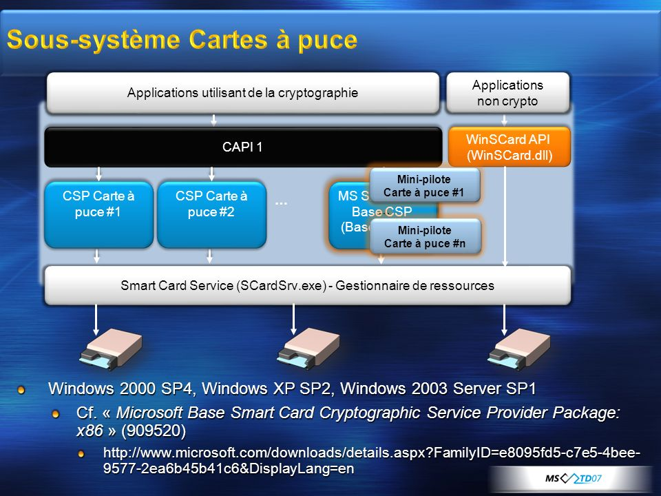 Windows 2000 SP4, Windows XP SP2, Windows 2003 Server SP1 Cf. « Microsoft Base Smart Card Cryptographic Service Provider Package: x86 » (909520) http: