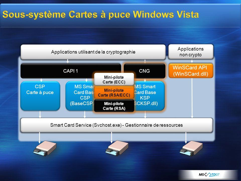 Applications utilisant de la cryptographie Smart Card Service (Svchost.exe) - Gestionnaire de ressources CSP Carte à puce CSP Carte à puce Application