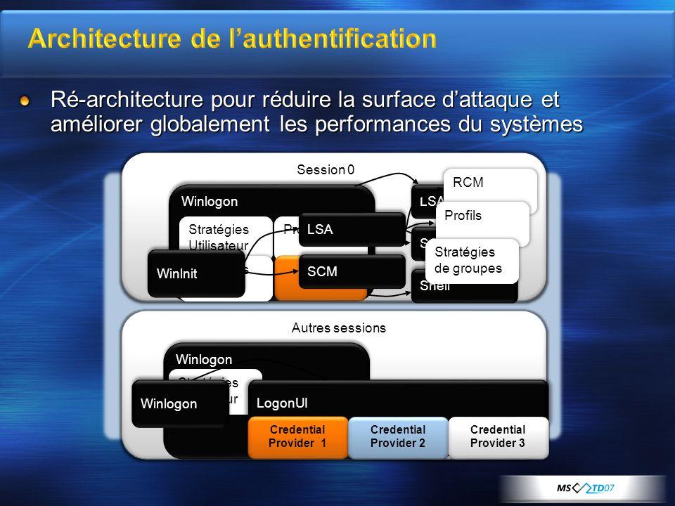 g g g g Autres sessions Session 0 WinlogonWinlogon Stratégies Utilisateur Stratégies Machine Profils MSGINA LSA SCM Shell RCM LSA Profils SCM Winlnit