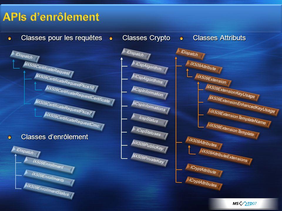 Classes pour les requêtes Classes denrôlement Classes Crypto Classes Attributs