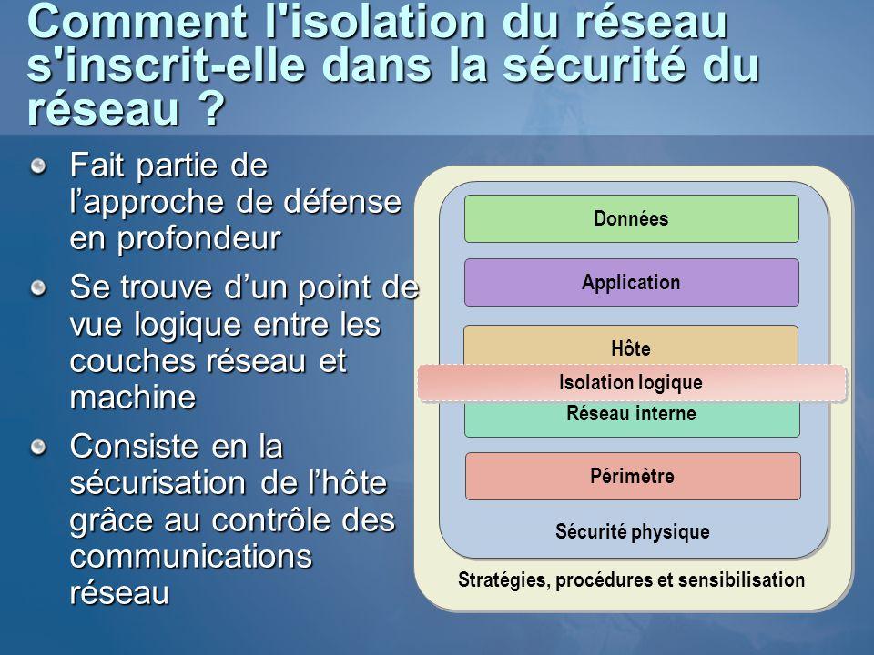 Comment l'isolation du réseau s'inscrit-elle dans la sécurité du réseau ? Stratégies, procédures et sensibilisation Sécurité physique Application Hôte