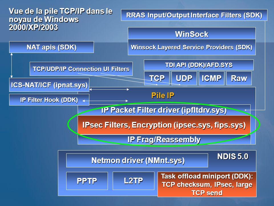 Vue de la pile TCP/IP dans le noyau de Windows 2000/XP/2003 IP Packet Filter driver (ipfltdrv.sys) IP Filter Hook (DDK) TCPRawICMPUDP WinSock Winsock