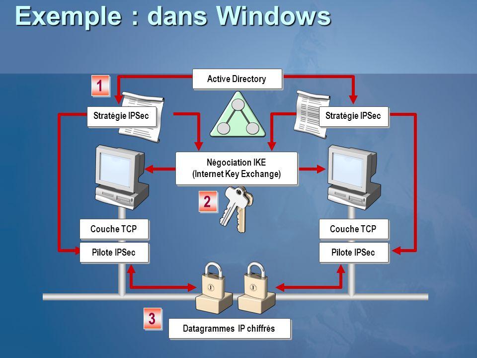 Exemple : dans Windows Couche TCP Pilote IPSec Couche TCP Pilote IPSec Datagrammes IP chiffrés 3 3 Négociation IKE (Internet Key Exchange) 2 2 Stratég