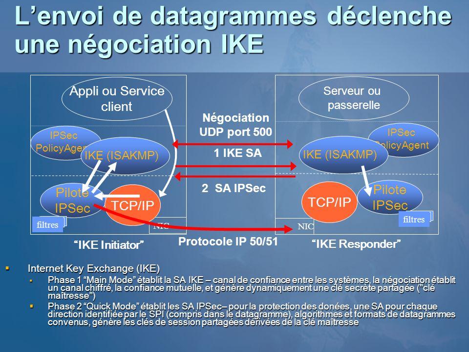 Lenvoi de datagrammes déclenche une négociation IKE Internet Key Exchange (IKE) Internet Key Exchange (IKE) Phase 1 Main Mode établit la SA IKE – cana