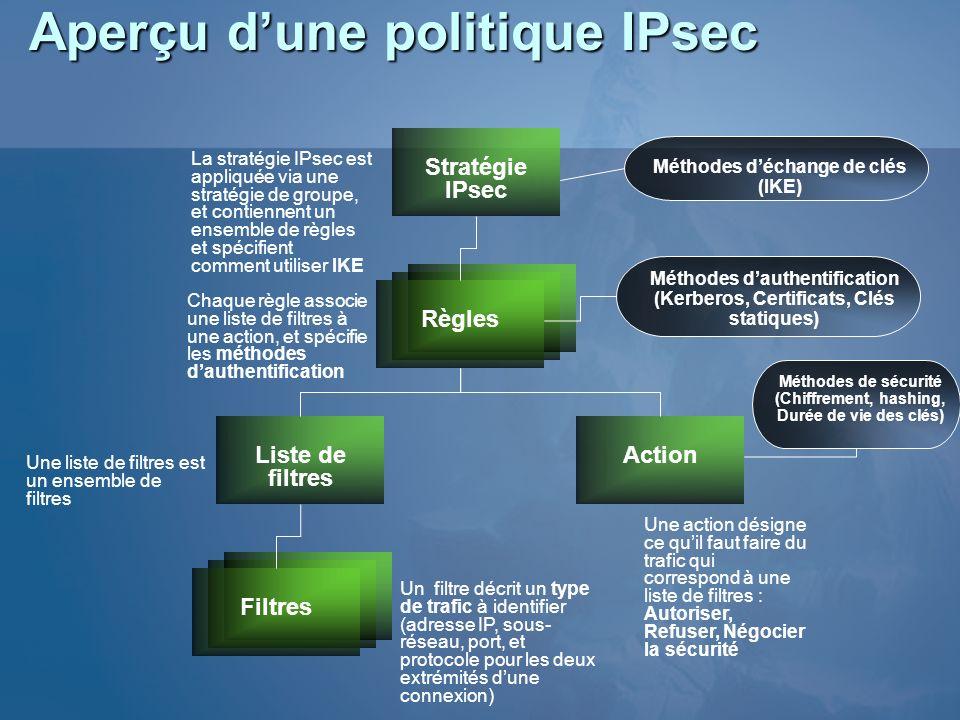 Aperçu dune politique IPsec Liste de filtres Action Règles Stratégie IPsec Filtres Méthodes déchange de clés (IKE) Méthodes dauthentification (Kerbero