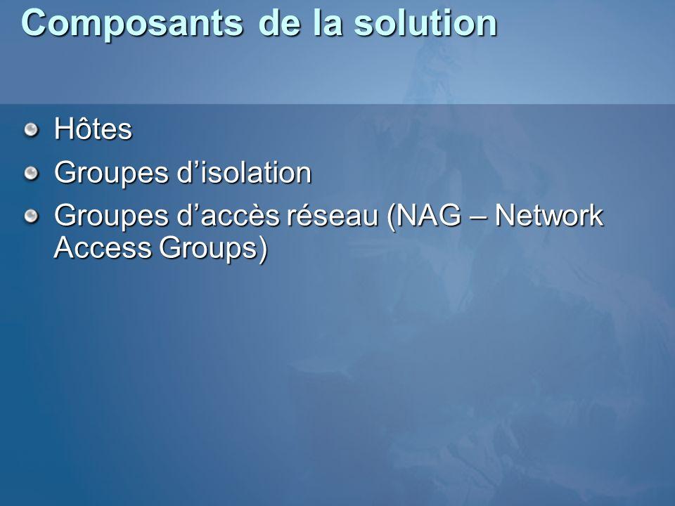 Composants de la solution Hôtes Groupes disolation Groupes daccès réseau (NAG – Network Access Groups)