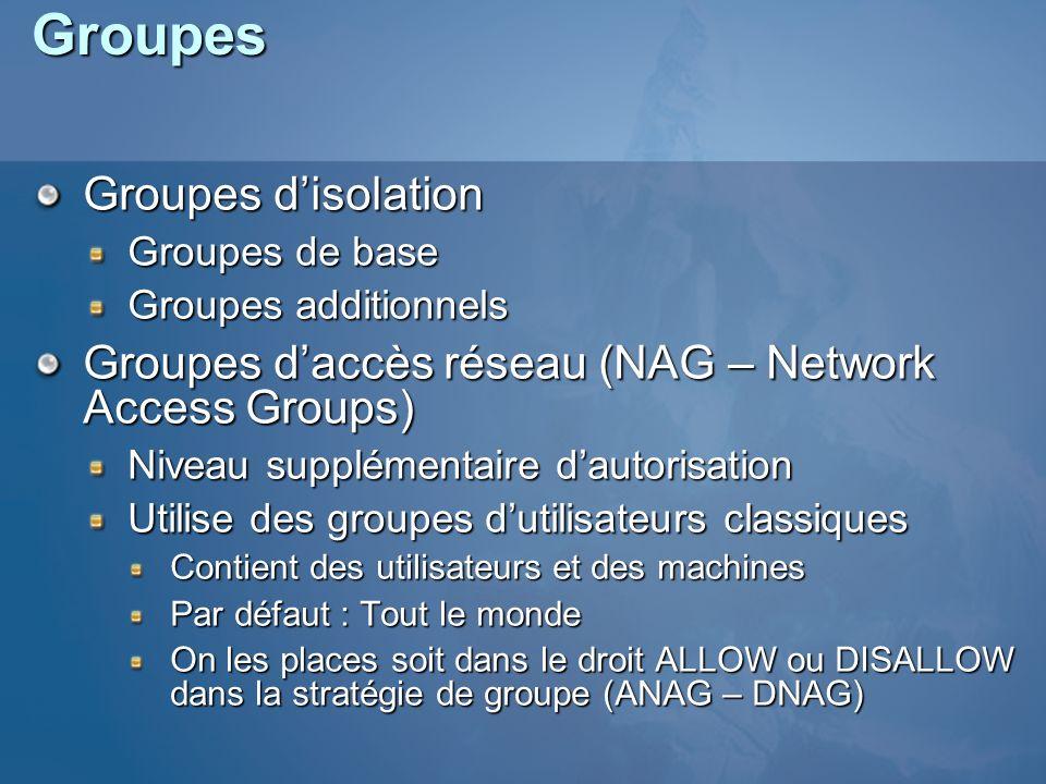 Groupes Groupes disolation Groupes de base Groupes additionnels Groupes daccès réseau (NAG – Network Access Groups) Niveau supplémentaire dautorisatio