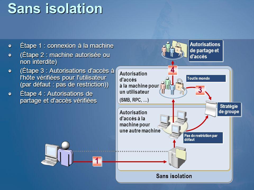 Sans isolation Étape 1 : connexion à la machine (Étape 2 : machine autorisée ou non interdite) (Étape 3 : Autorisations d'accès à l'hôte vérifiées pou