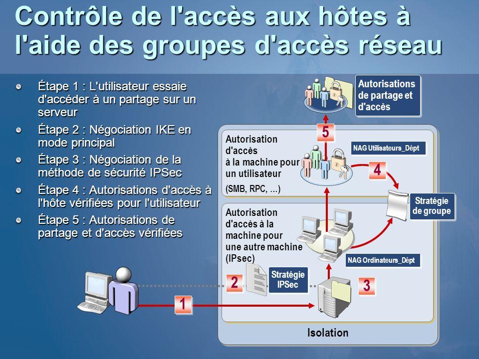 Contrôle de l'accès aux hôtes à l'aide des groupes d'accès réseau Étape 1 : L'utilisateur essaie d'accéder à un partage sur un serveur Étape 2 : Négoc