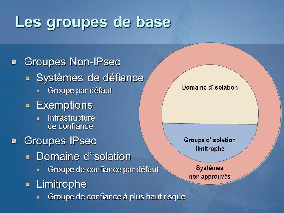 Les groupes de base Groupes Non-IPsec Systèmes de défiance Groupe par défaut Exemptions Infrastructure de confiance Groupes IPsec Domaine disolation G