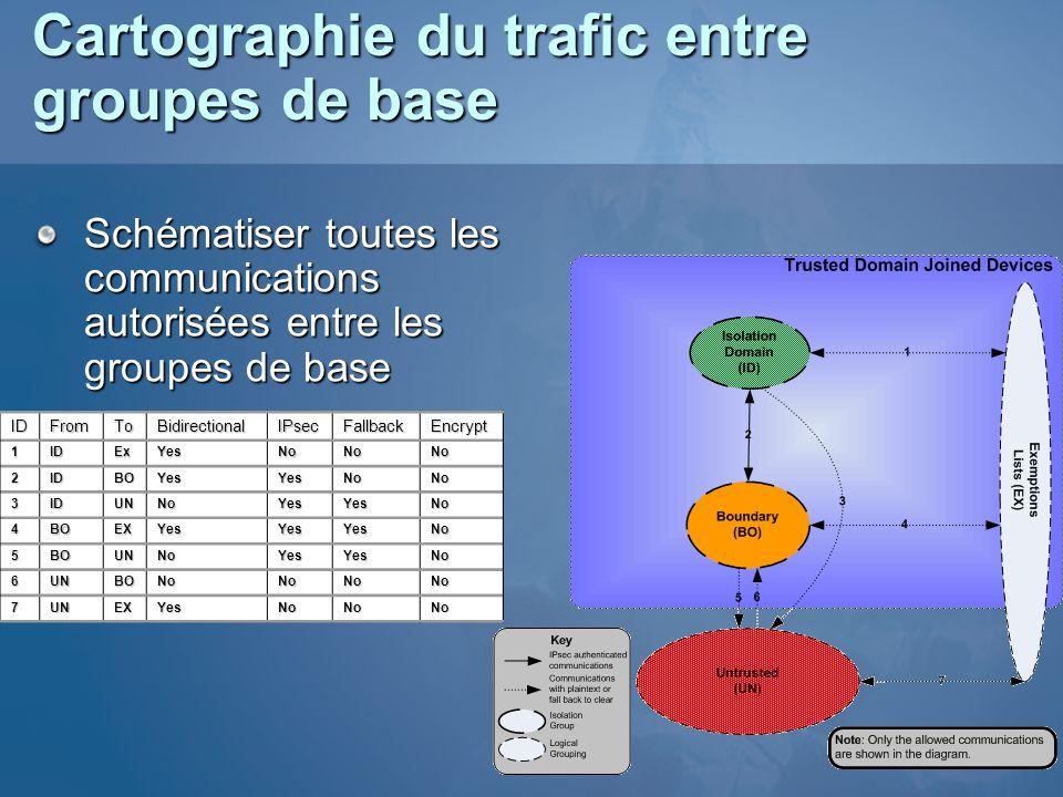 Cartographie du trafic entre groupes de base Schématiser toutes les communications autorisées entre les groupes de base IDFromToBidirectionalIPsecFall