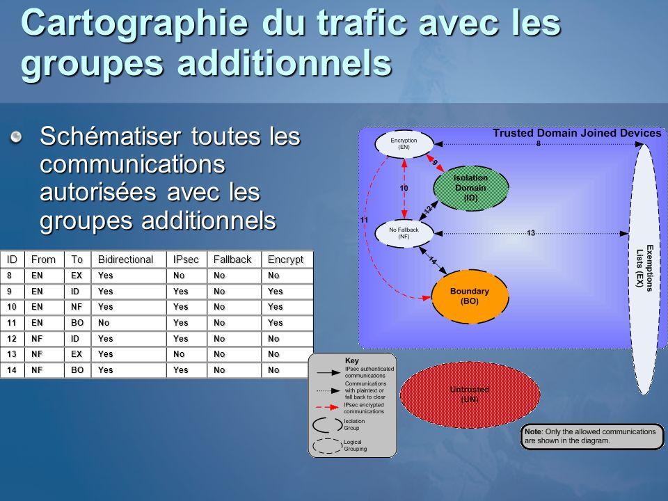 Cartographie du trafic avec les groupes additionnels Schématiser toutes les communications autorisées avec les groupes additionnels IDFromToBidirectio