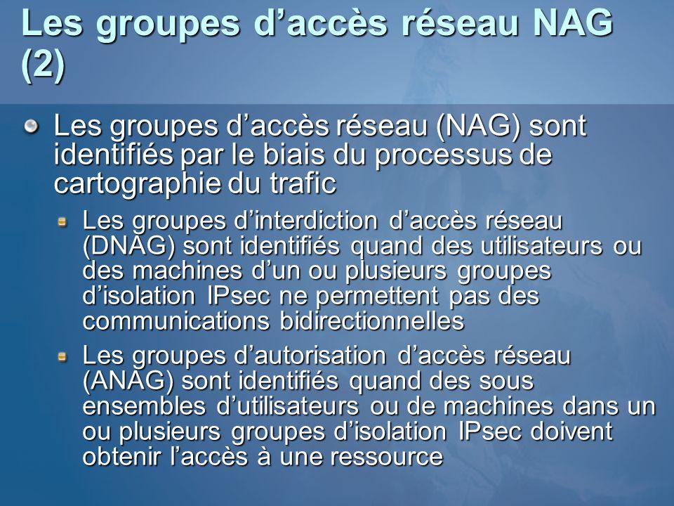 Les groupes daccès réseau NAG (2) Les groupes daccès réseau (NAG) sont identifiés par le biais du processus de cartographie du trafic Les groupes dint